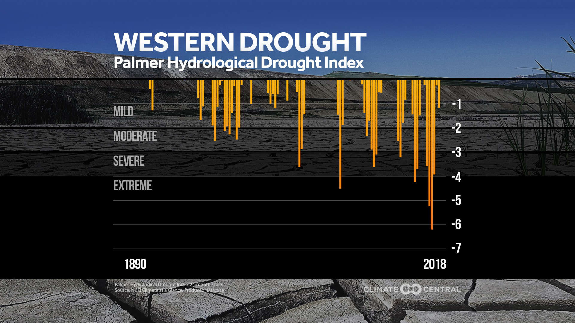 Western Drought Trends