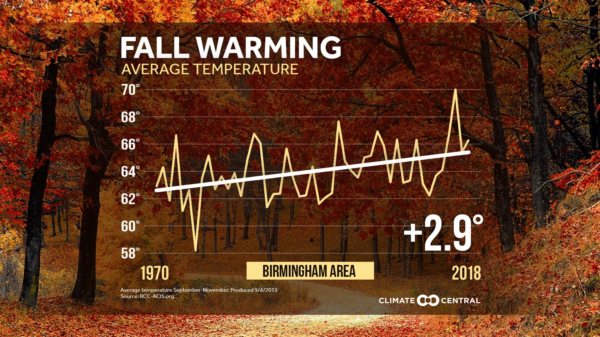 Local Fall Temperature Trends