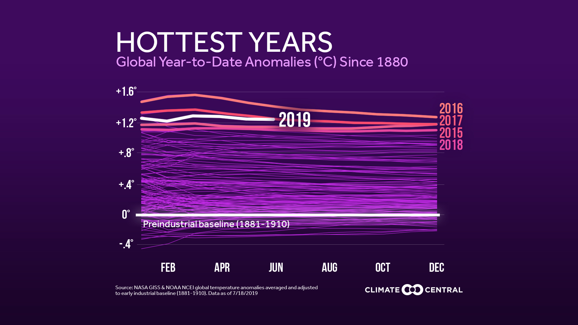 2019 Global Temperatures Through June: Among Top 5 Hottest on Record