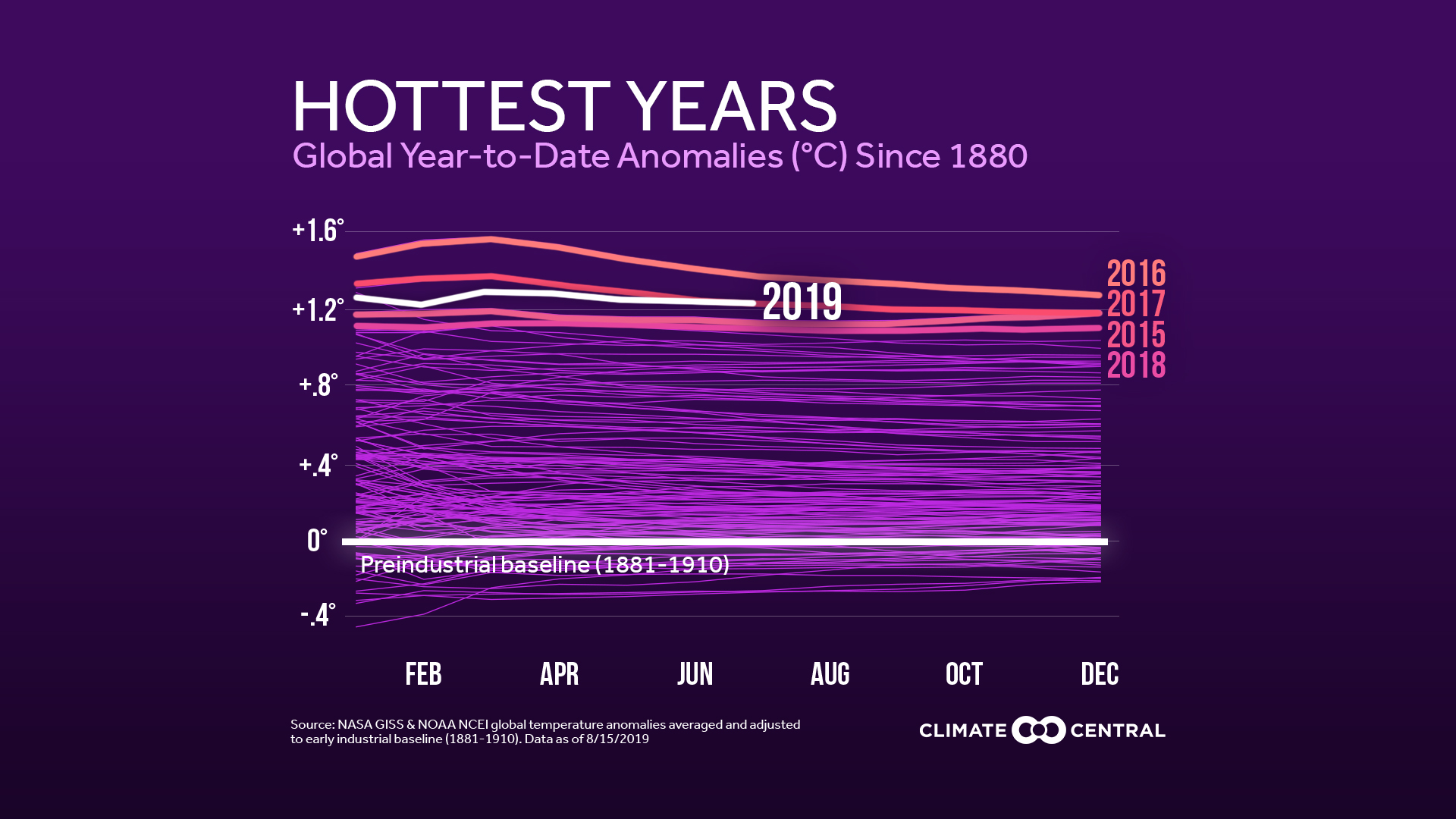 National: graphs of global temps by month