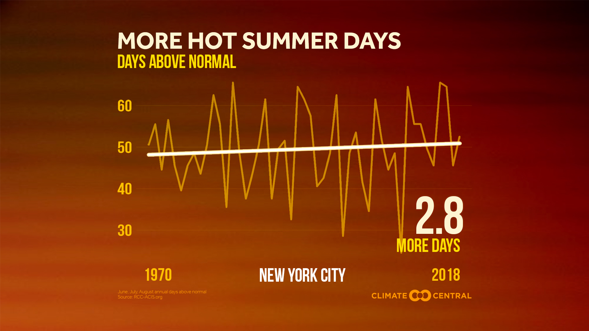 More Summer Days Above Normal (2019)