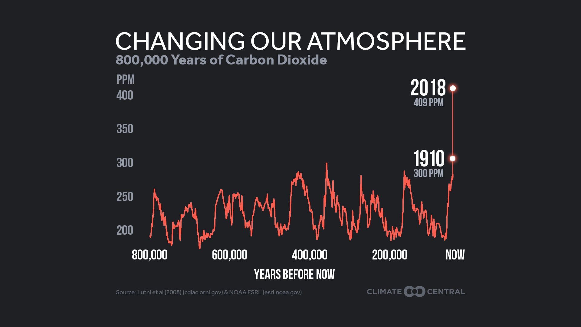 800,000 Years of Carbon Dioxide