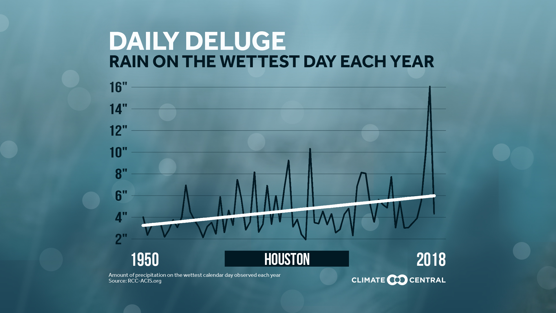 Trends for Your Area's Rainiest Day of the Year