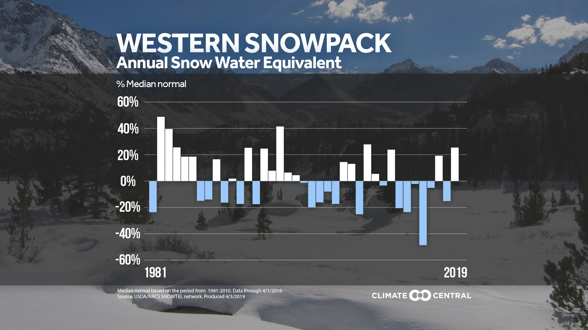 Western Snowpack Above Average This Year