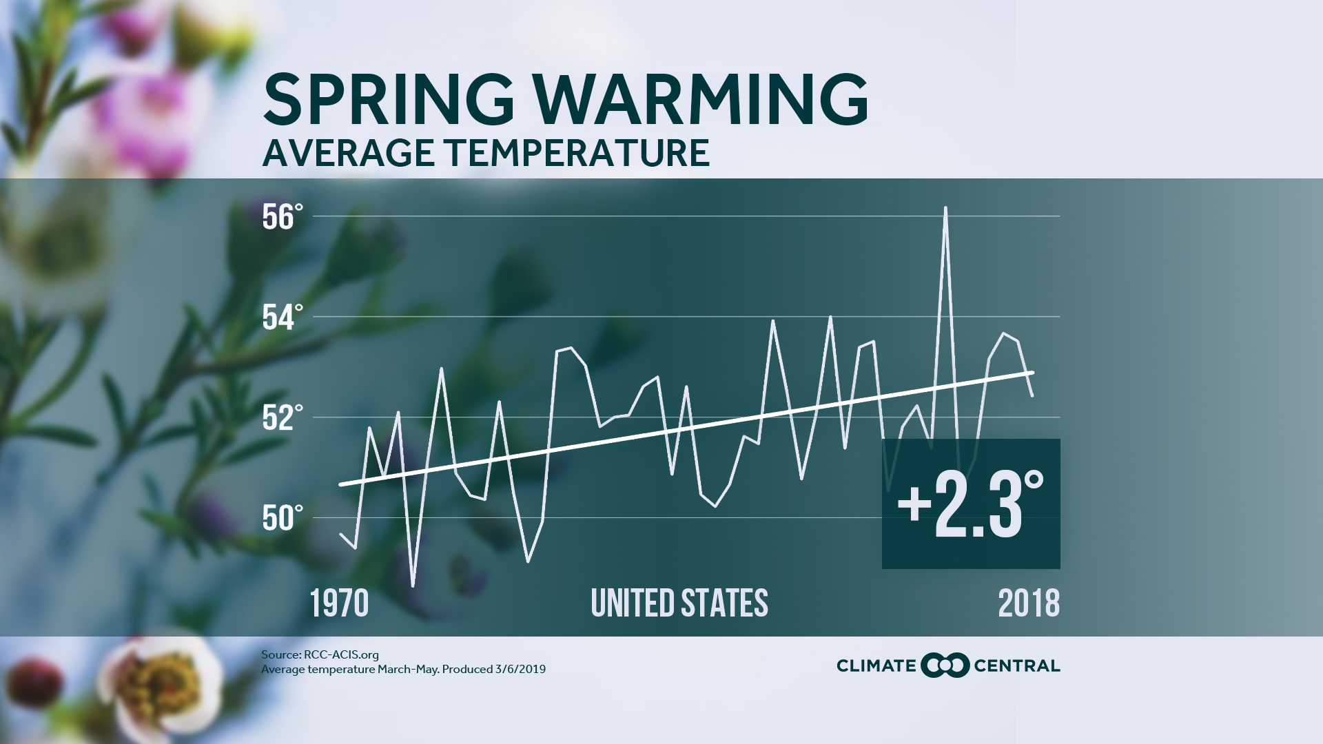 Spring Warming Across the U.S.