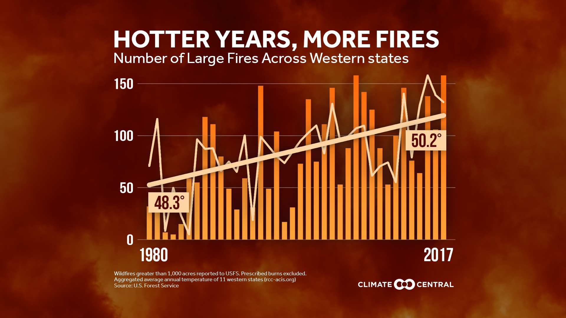 Large Western Wildfires on the Rise
