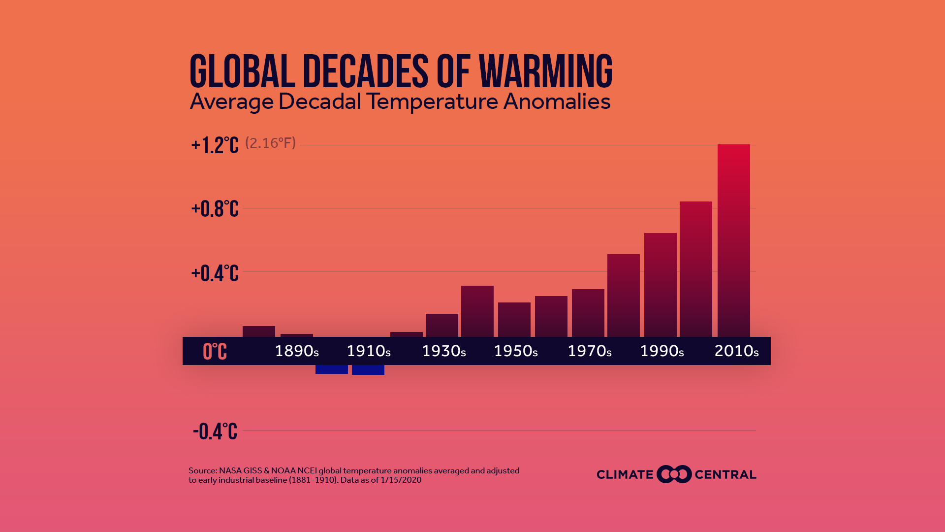 Global: Decades of Warming (Updated 2020)