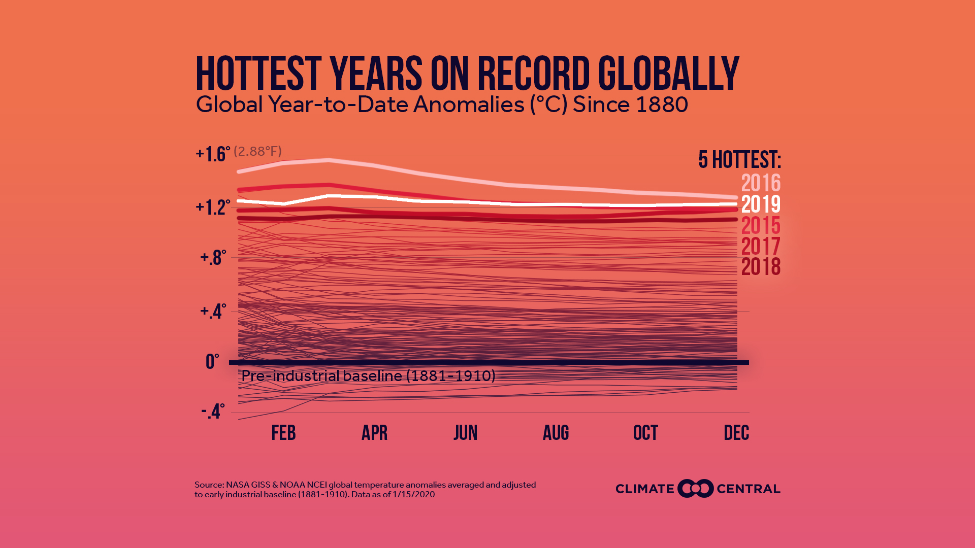 Five hottest years on record for the second year running