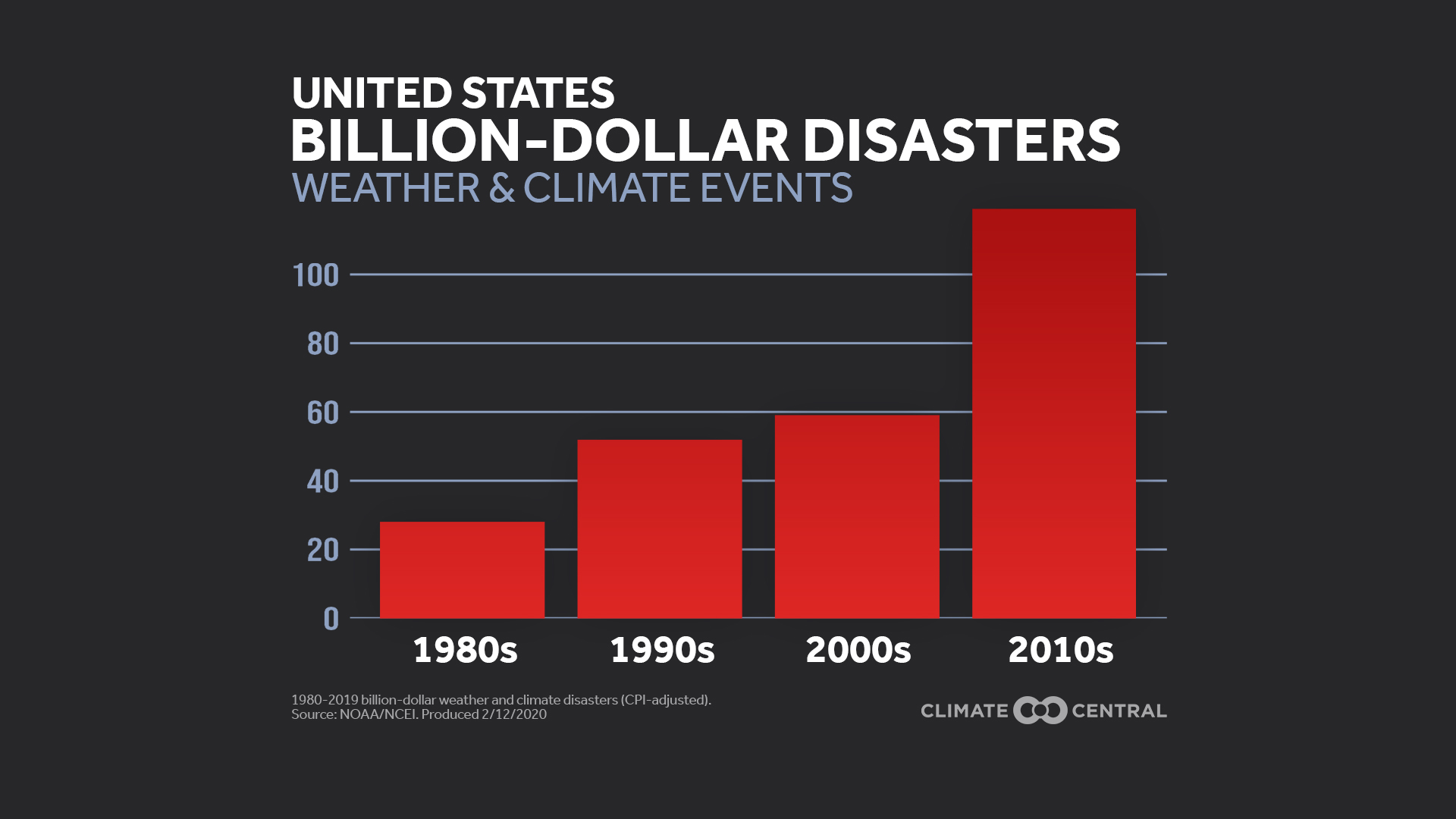 National: Bar graph of overall U.S. billion-dollar disasters by decade (2020)