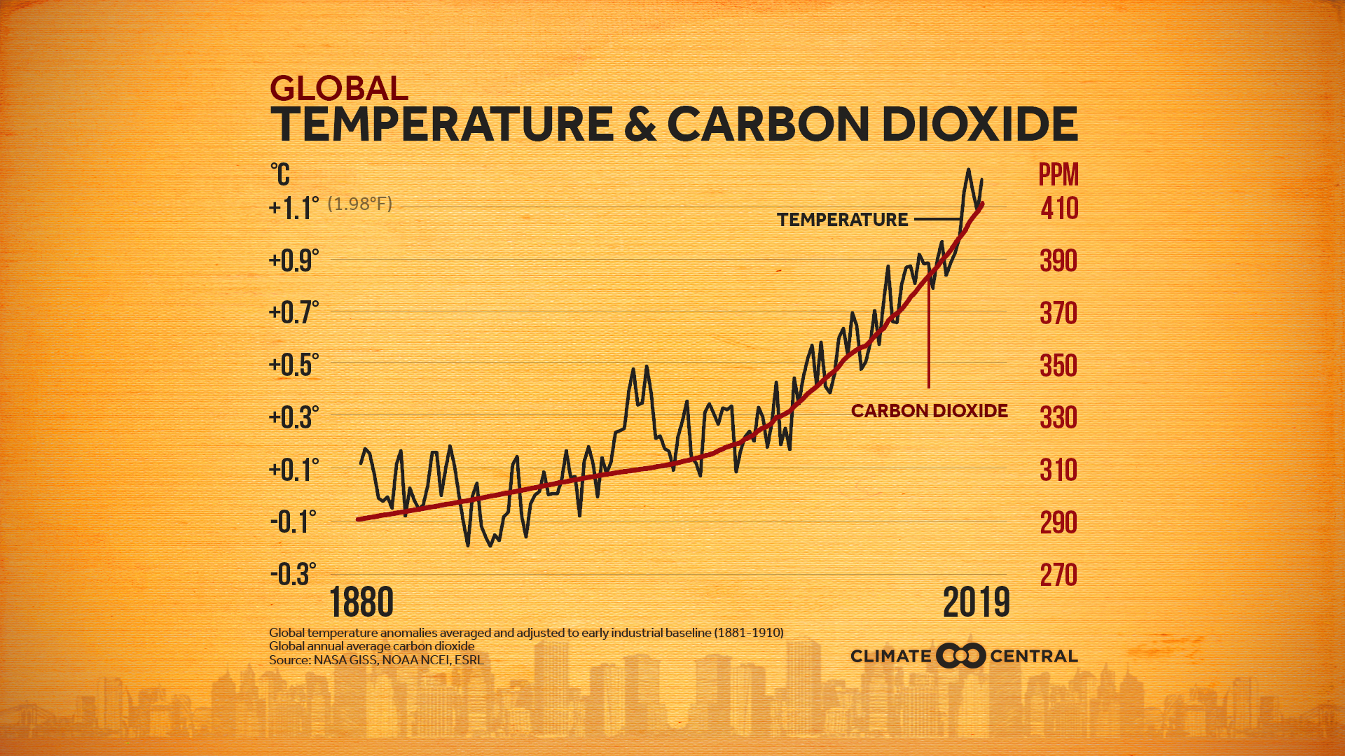 Global Temperatures and CO2 Concentrations (2020)