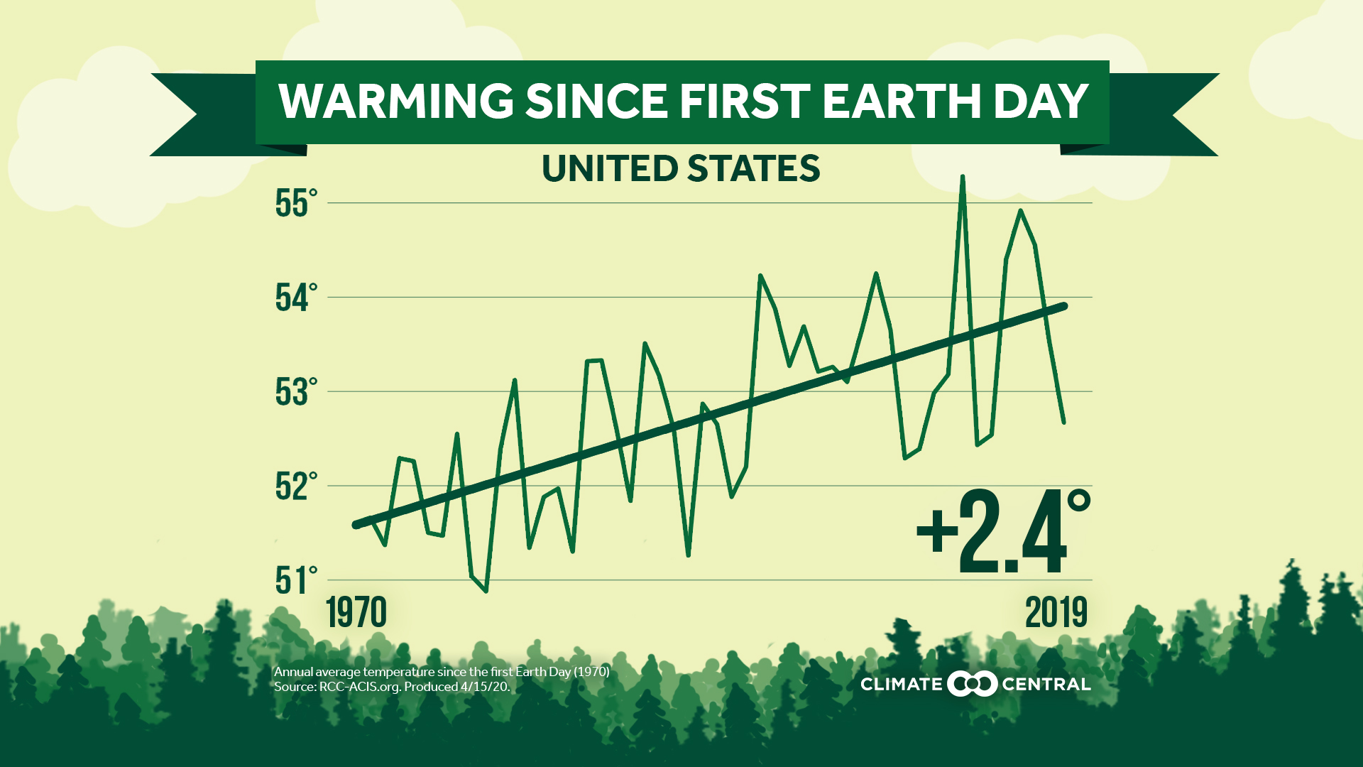 National: Earth Day annual average temperature trend for the contiguous U.S.