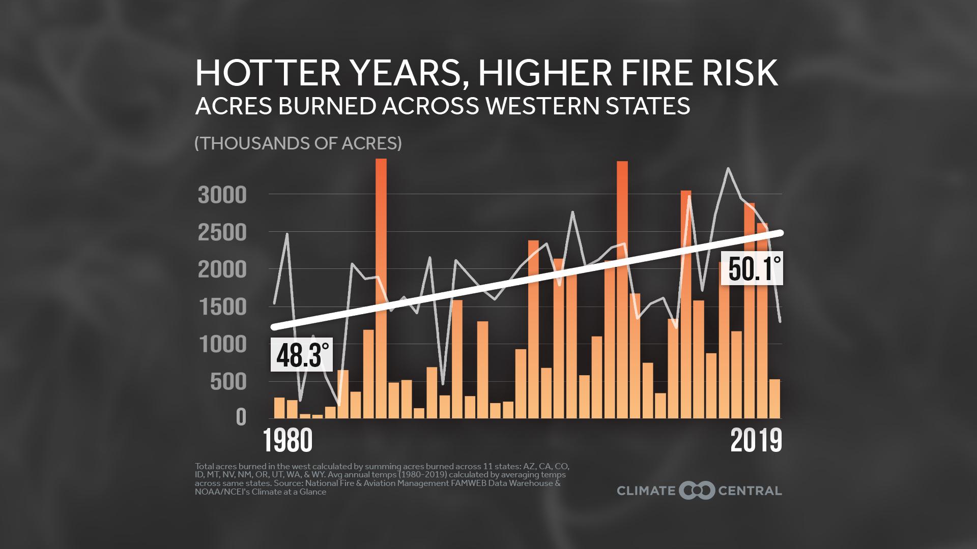 Worsening Western Wildfires