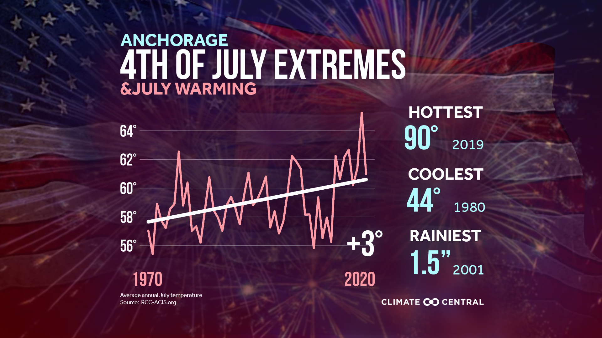 July Warming & Extremes