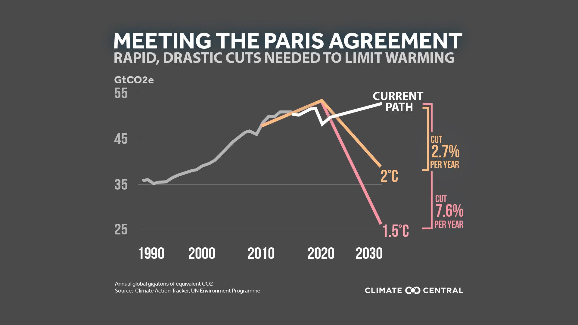 Return to the Paris Agreement