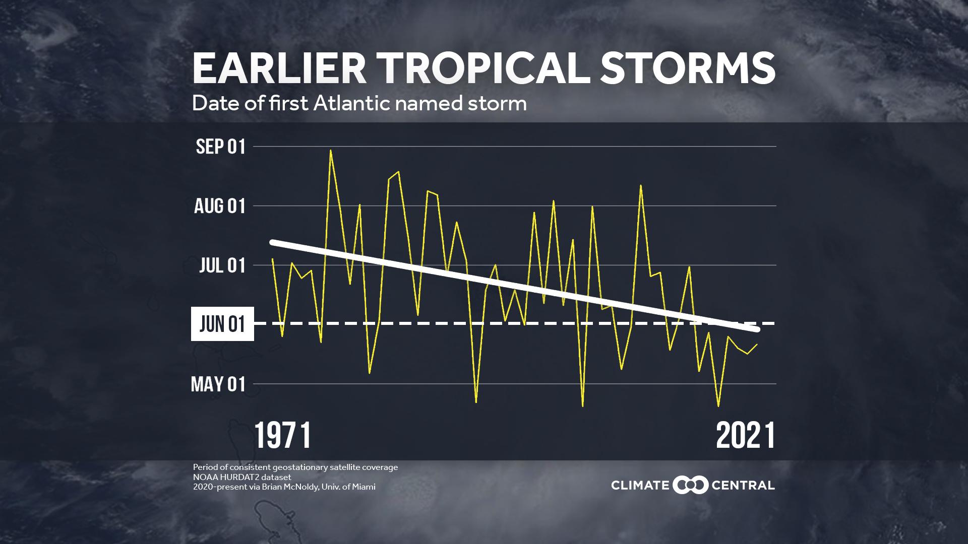 2021 Hurricane Season Preview