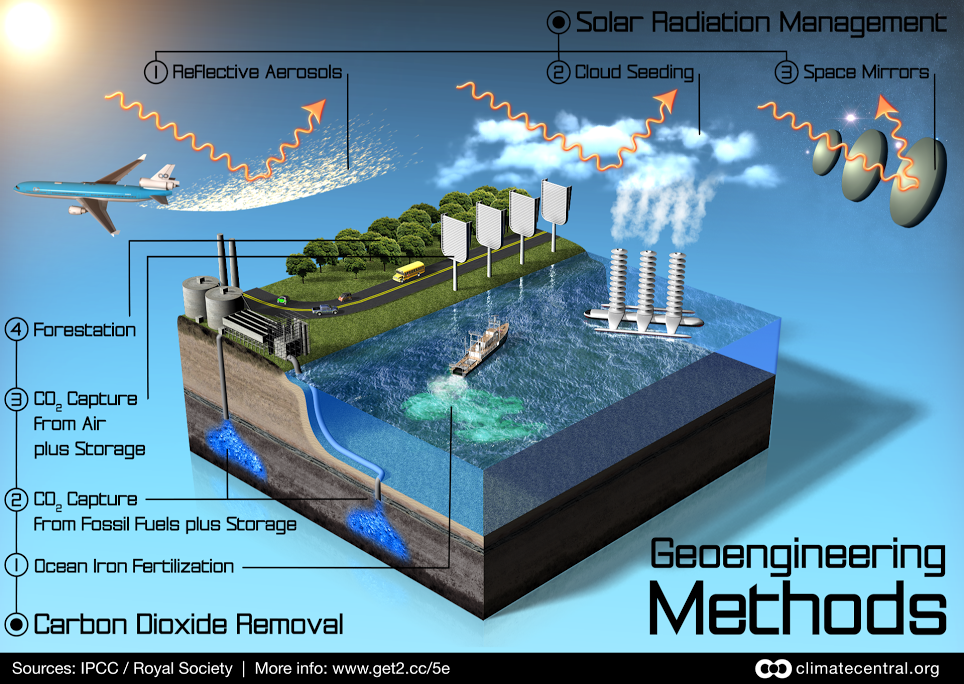 Geoengineering Methods