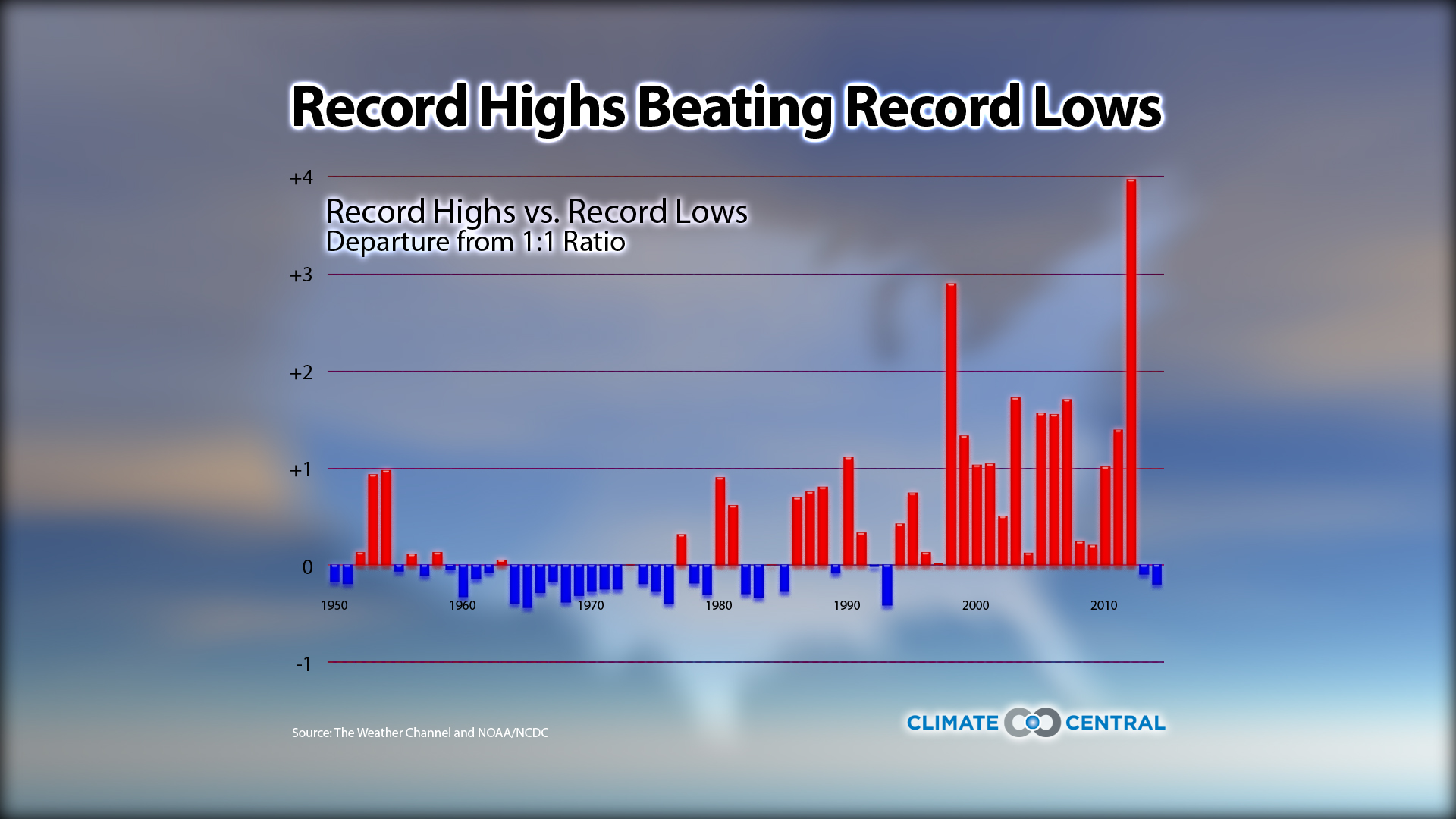 Record Highs Beating Record Lows