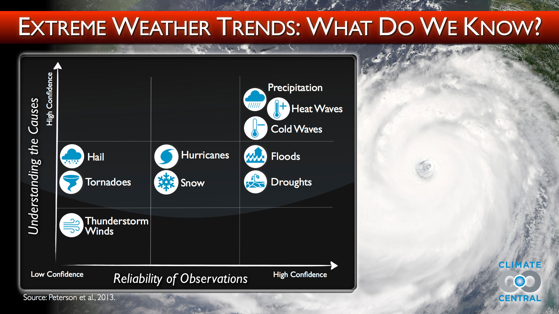 Extreme Weather Trends: What Do We Know?