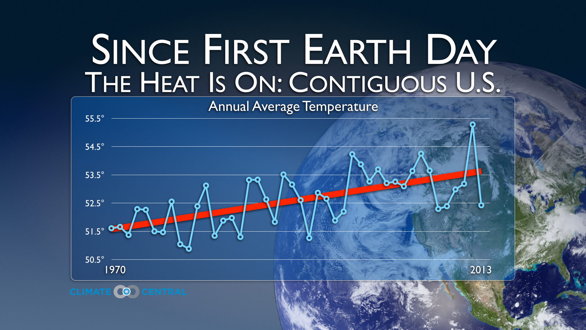 Temps Marching Upward Since First Earth Day