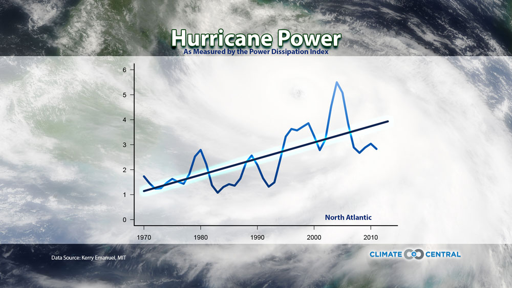 Hurricane Power on the Rise