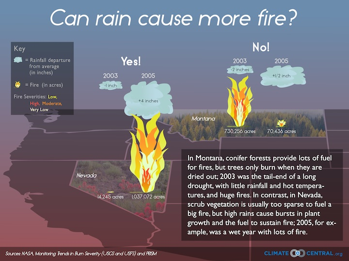 Can Rain Cause More Fire?