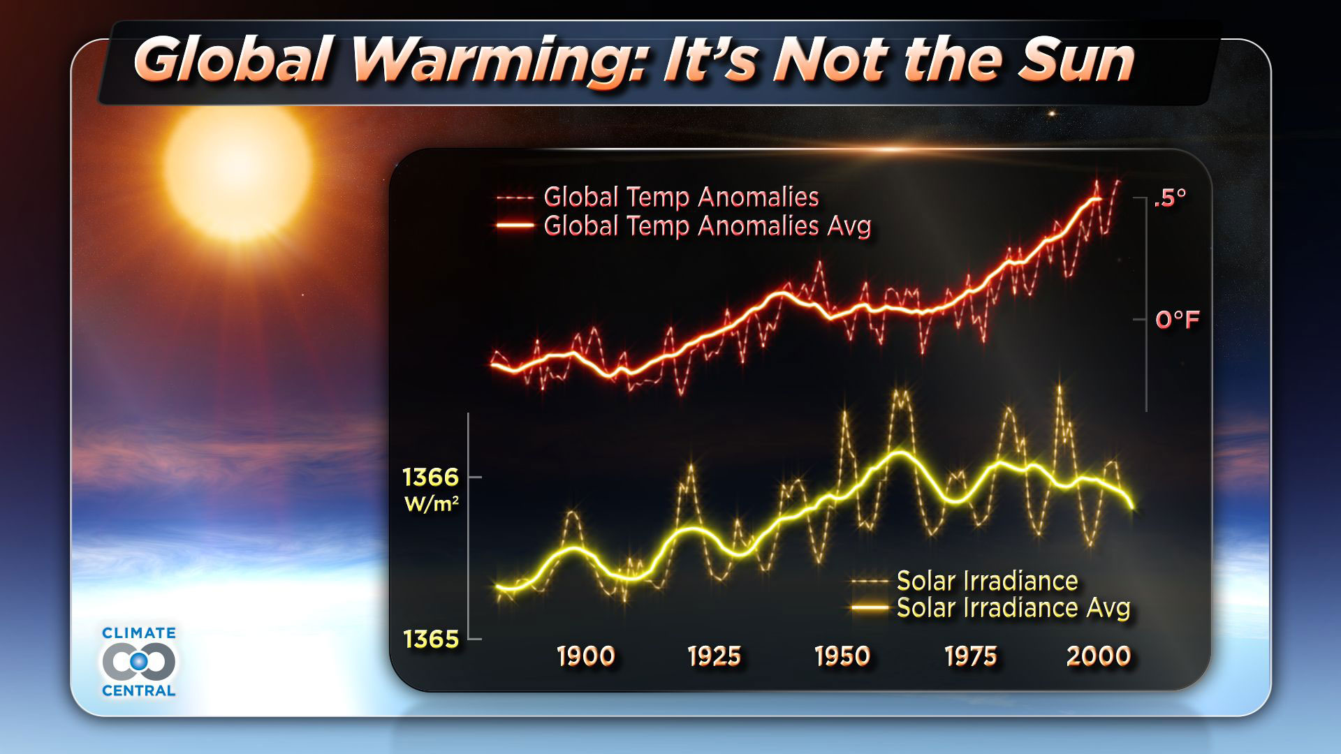 Global Warming: It's Not the Sun