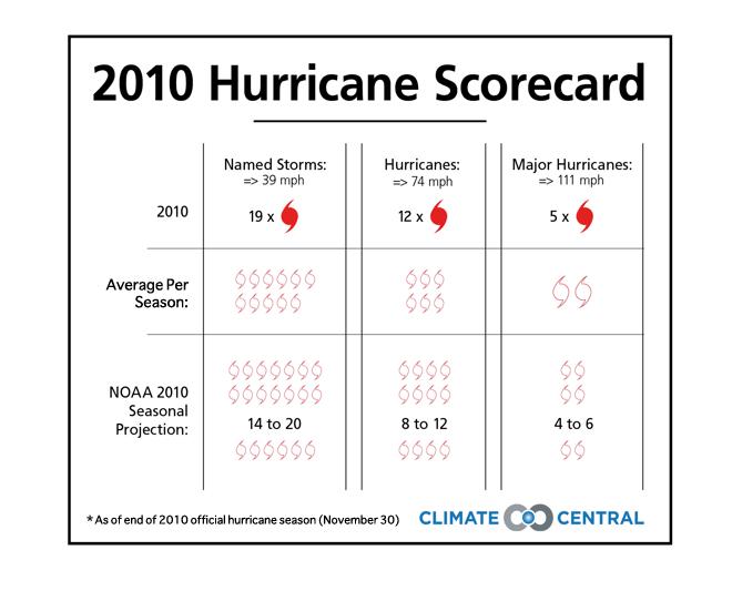Hurricane Scorecard