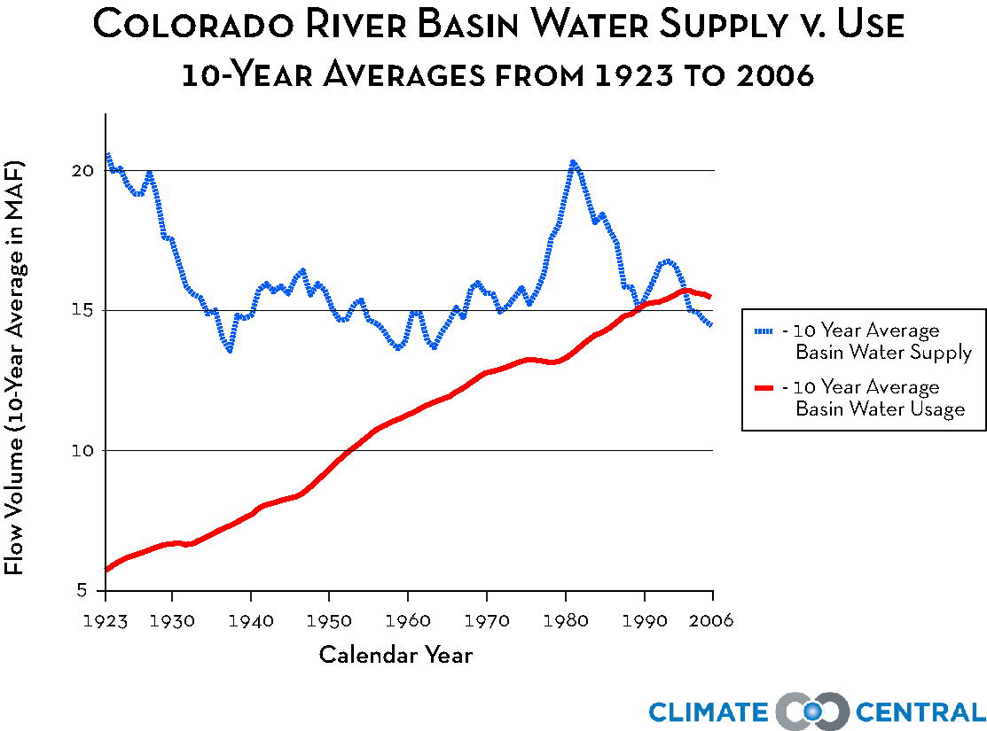 Colorado River Basin Supply vs. Use